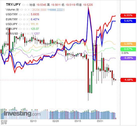 トルコリラ円 TRY/JPY(日足) 2019年4月10日