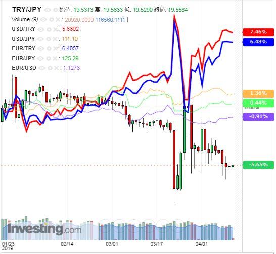 トルコリラ円 TRY/JPY(日足) 2019年4月11日