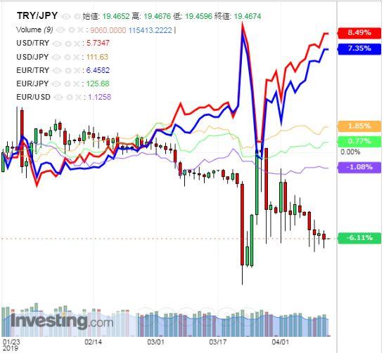 トルコリラ円 TRY/JPY(日足) 2019年4月12日