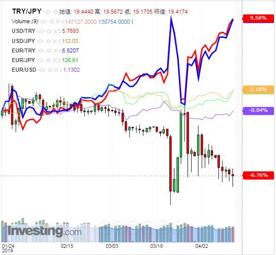 トルコリラ円 TRY/JPY(日足) 2019年4月13日