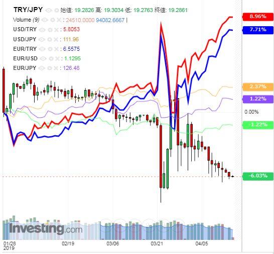 トルコリラ円 TRY/JPY(日足) 2019年4月16日