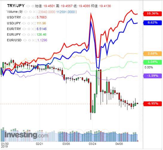 トルコリラ円 TRY/JPY(日足) 2019年4月18日
