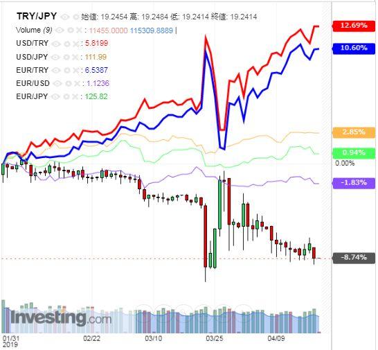 トルコリラ円 TRY/JPY(日足) 2019年4月19日