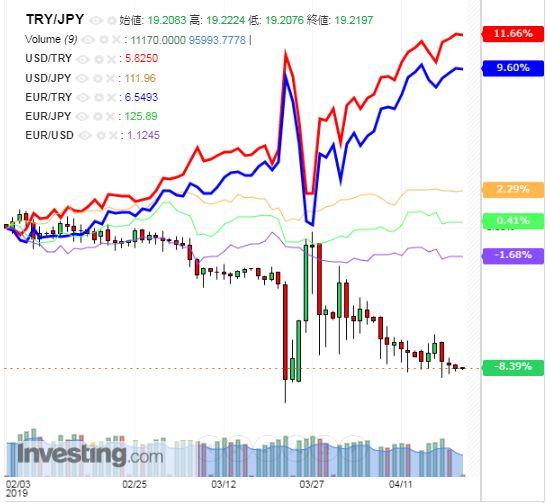 トルコリラ円 TRY/JPY(日足) 2019年4月22日