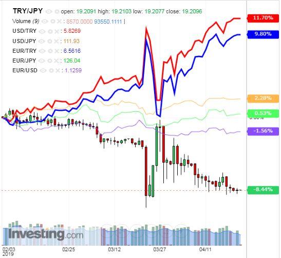 トルコリラ円 TRY/JPY(日足) 2019年4月23日