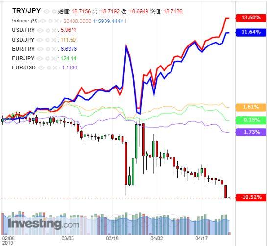 トルコリラ円 TRY/JPY(日足) 2019年4月26日