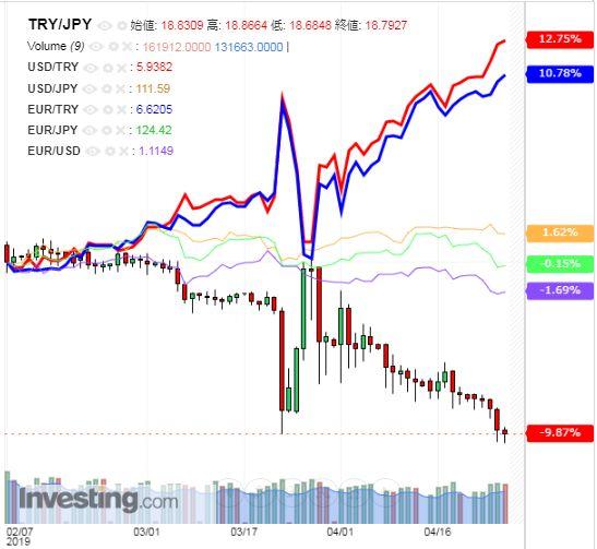 トルコリラ円 TRY/JPY(日足) 2019年4月27日