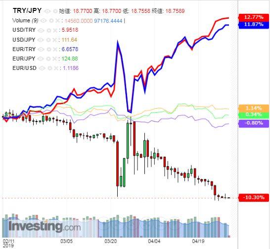 トルコリラ円 TRY/JPY(日足) 2019年4月30日