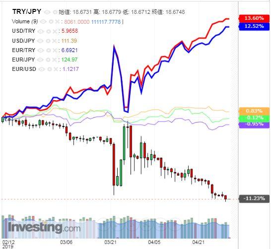 トルコリラ円 TRY/JPY(日足) 2019年5月1日