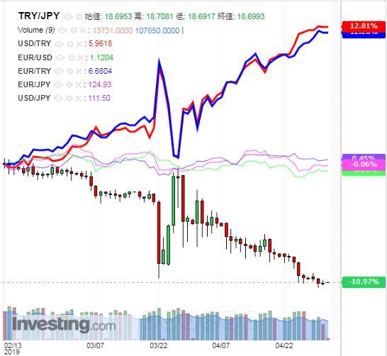 トルコリラ円 TRY/JPY(日足) 2019年5月2日