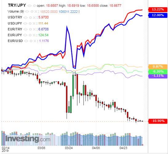 トルコリラ円 TRY/JPY(日足) 2019年5月3日