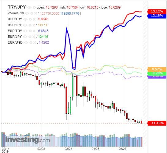 トルコリラ円 TRY/JPY(日足) 2019年5月4日