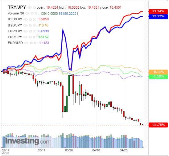 トルコリラ円 TRY/JPY(日足) 2019年5月6日
