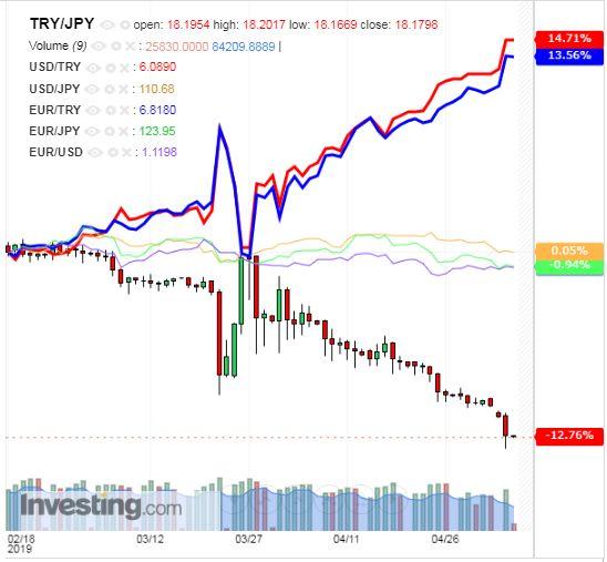 トルコリラ円 TRY/JPY(日足) 2019年5月7日