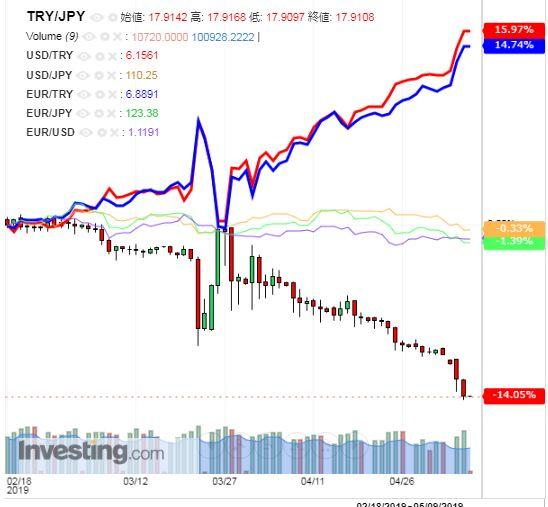 トルコリラ円 TRY/JPY(日足) 2019年5月8日