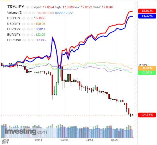 トルコリラ円 TRY/JPY(日足) 2019年5月9日