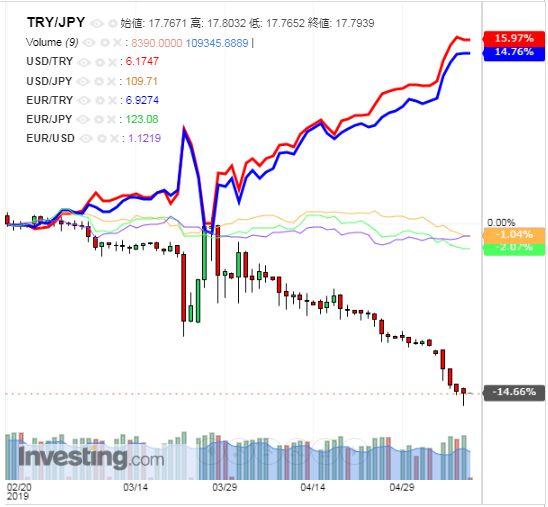 トルコリラ円 TRY/JPY(日足) 2019年5月10日