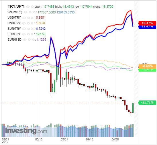 トルコリラ円 TRY/JPY(日足) 2019年5月11日