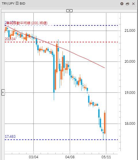 トルコリラ円 TRY/JPY(日足) 2019年5月12日