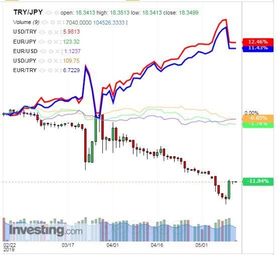 トルコリラ円 TRY/JPY(日足) 2019年5月13日