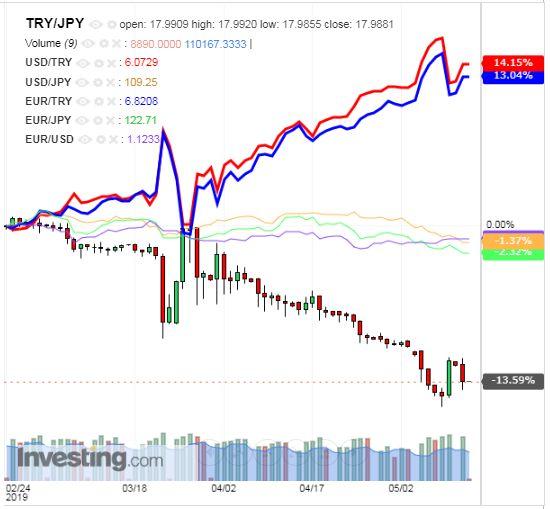 トルコリラ円 TRY/JPY(日足) 2019年5月14日