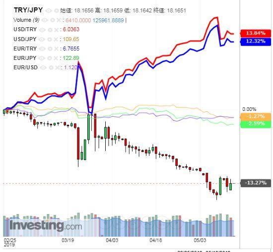 トルコリラ円 TRY/JPY(日足) 2019年5月15日
