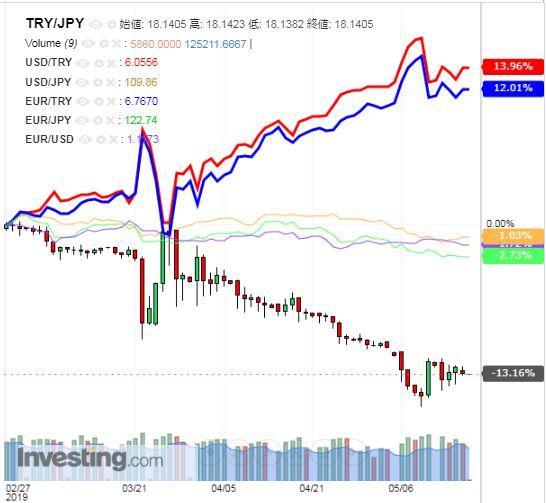 トルコリラ円 TRY/JPY(日足) 2019年5月17日