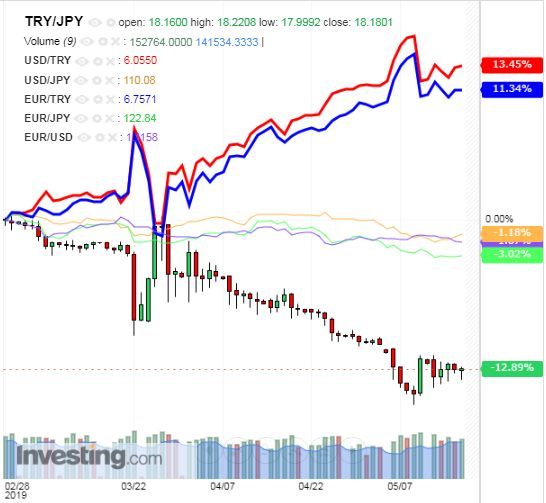 トルコリラ円 TRY/JPY(日足) 2019年5月18日