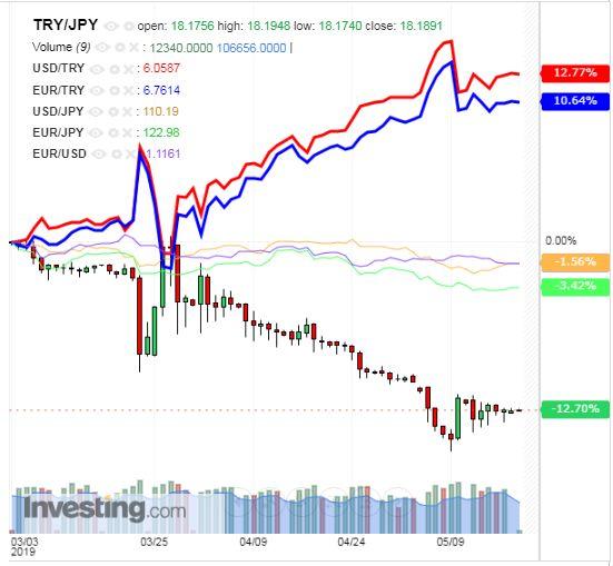 トルコリラ円 TRY/JPY(日足) 2019年5月20日