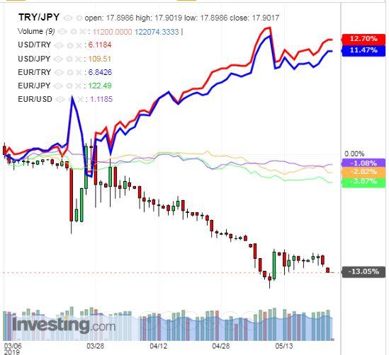 トルコリラ円 TRY/JPY(日足) 2019年5月24日