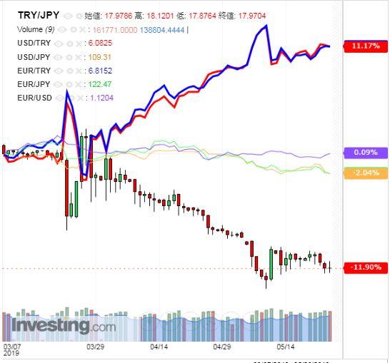 トルコリラ円 TRY/JPY(日足) 2019年5月25日