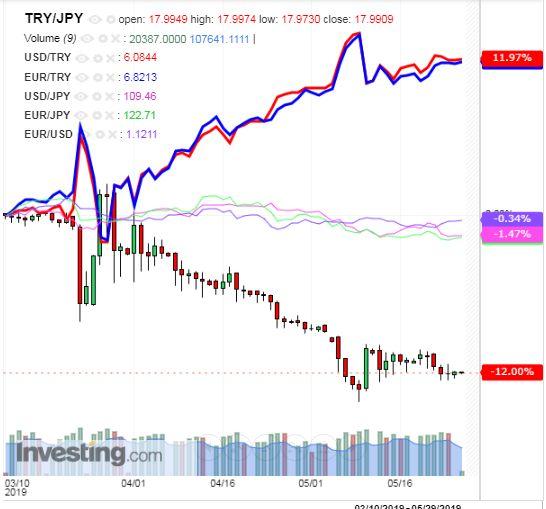 トルコリラ円 TRY/JPY(日足) 2019年5月27日