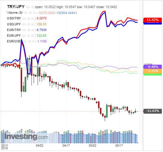 トルコリラ円 TRY/JPY(日足) 2019年5月28日
