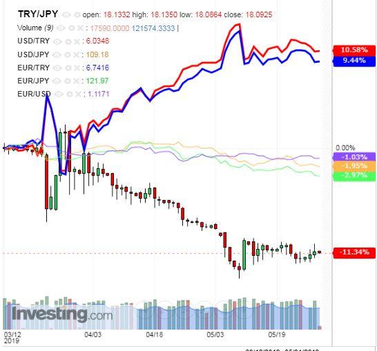 トルコリラ円 TRY/JPY(日足) 2019年5月29日