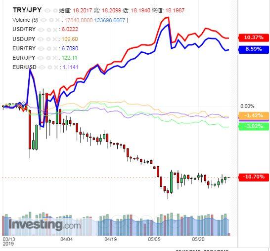 トルコリラ円 TRY/JPY(日足) 2019年5月30日