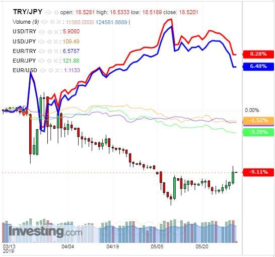 トルコリラ円 TRY/JPY(日足) 2019年5月31日