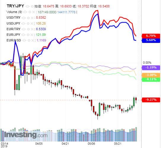 トルコリラ円 TRY/JPY(日足) 2019年6月1日