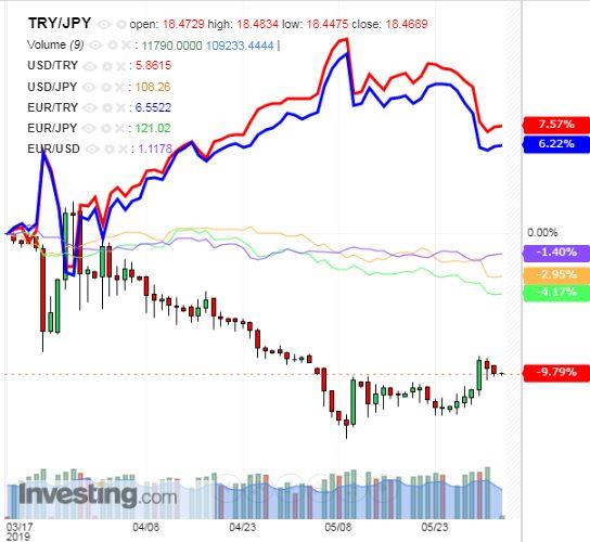 トルコリラ円 TRY/JPY(日足) 2019年6月3日