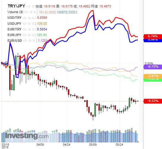 トルコリラ円 TRY/JPY(日足) 2019年6月4日