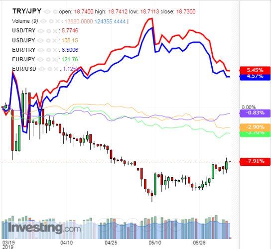 トルコリラ円 TRY/JPY(日足) 2019年6月5日