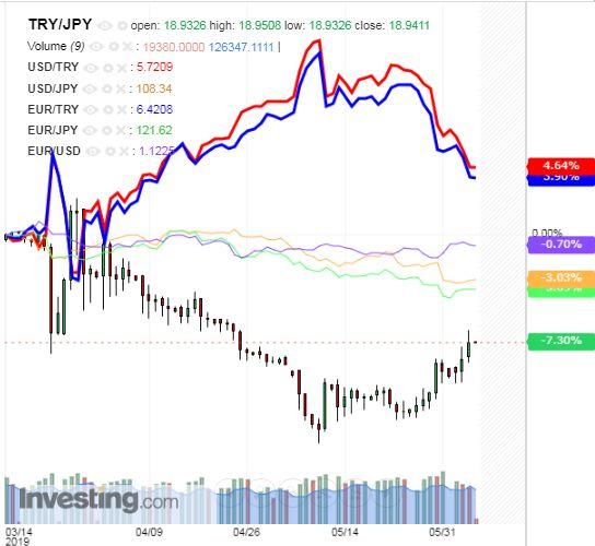 トルコリラ円 TRY/JPY(日足) 2019年6月6日