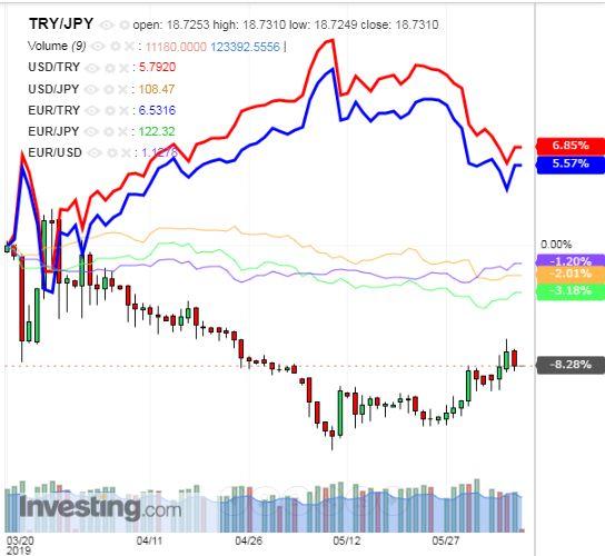 トルコリラ円 TRY/JPY(日足) 2019年6月7日