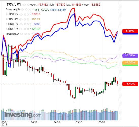 トルコリラ円 TRY/JPY(日足) 2019年6月8日