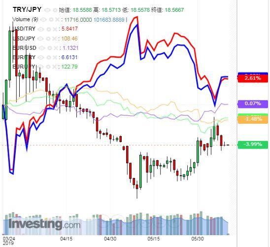 トルコリラ円 TRY/JPY(日足) 2019年6月10日