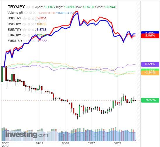 トルコリラ円 TRY/JPY(日足) 2019年6月12日