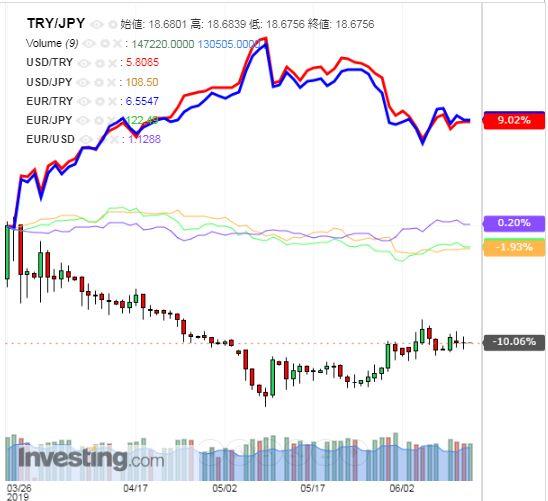 トルコリラ円 TRY/JPY(日足) 2019年6月13日