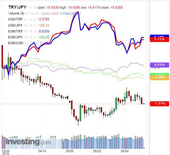トルコリラ円 TRY/JPY(日足) 2019年6月14日