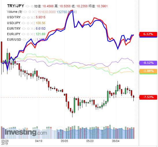 トルコリラ円 TRY/JPY(日足) 2019年6月15日