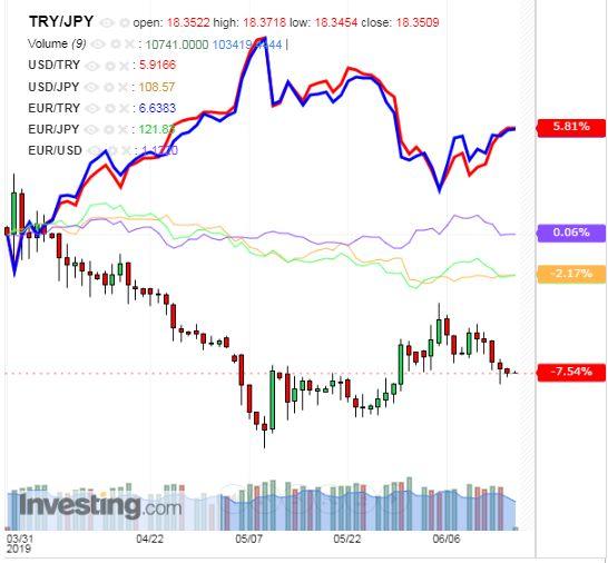 トルコリラ円 TRY/JPY(日足) 2019年6月17日