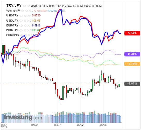 トルコリラ円 TRY/JPY(日足) 2019年6月18日